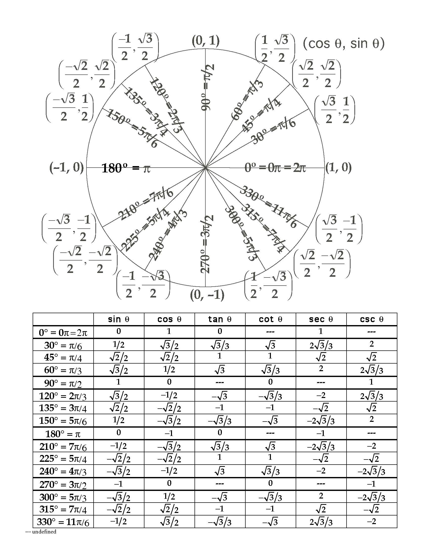 Unit Circle Worksheet A B C - unit circle worksheet a b c and ...